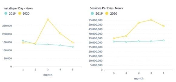 Haber tüketimindeki artış, küresel pandemi sürecinde yeni bir trendin sinyallerini veriyor
